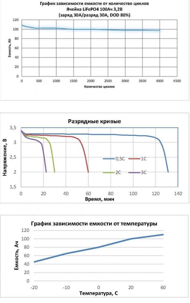 Графики_LiFePO4.jpg